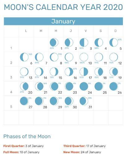 January Moon Calendar 2020