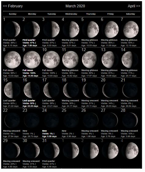March Calendar 2020 Moon Phases